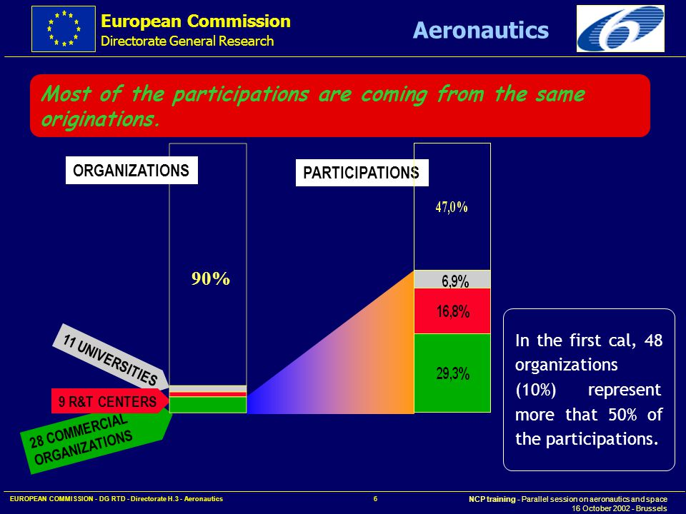 European Commission Directorate General Research NCP training - Parallel session on aeronautics and space 16 October 2002 - Brussels Aeronautics EUROPEAN COMMISSION - DG RTD - Directorate H.3 - Aeronautics 7 Compared to other organizations, an SME will participate to less projects and its contribution to a project will be lower.