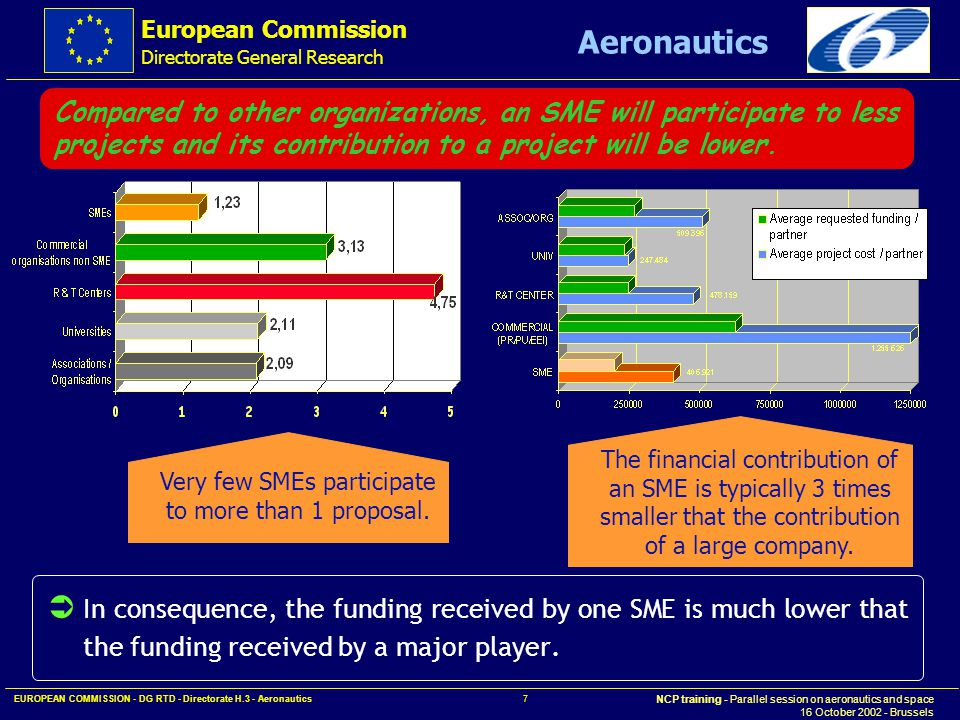 European Commission Directorate General Research NCP training - Parallel session on aeronautics and space 16 October 2002 - Brussels Aeronautics EUROPEAN COMMISSION - DG RTD - Directorate H.3 - Aeronautics 8 In order to achieve a significant funding share for SMEs, it is necessary to combine the participation of a very large number of SMEs together with a limited number of major players.