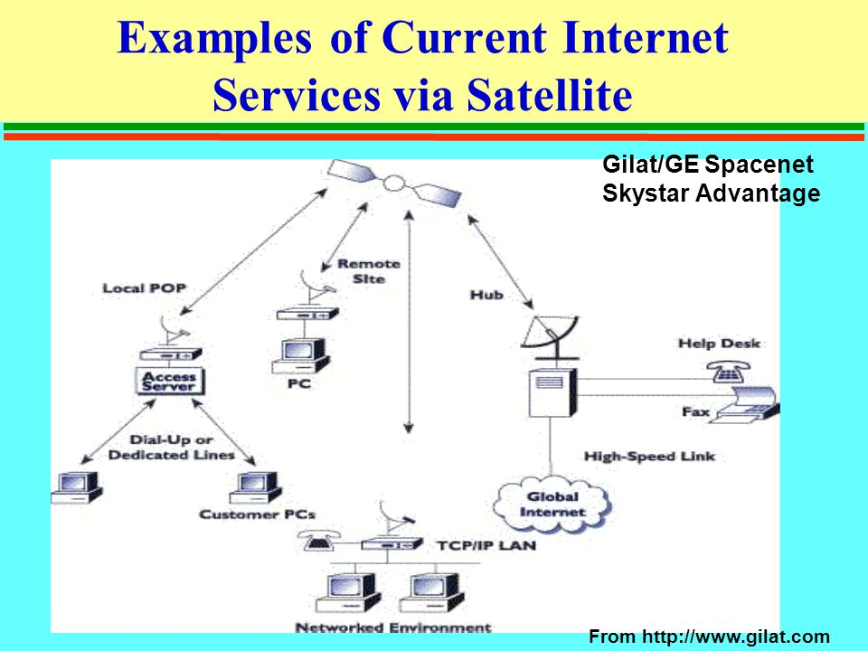 Examples of Current Internet Services via Satellite Gilat/GE Spacenet Skystar Advantage From