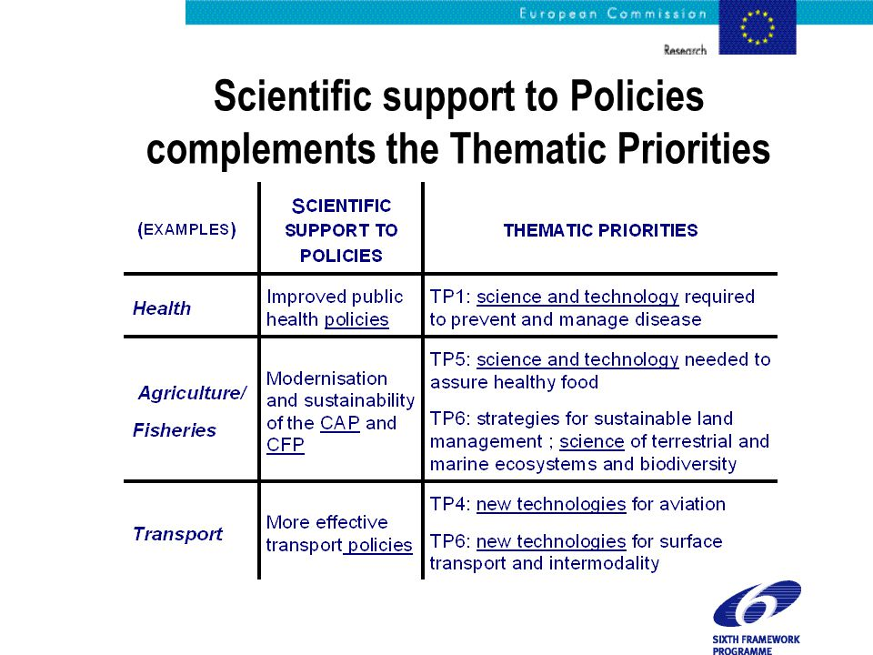 Scientific support to Policies complements the Thematic Priorities