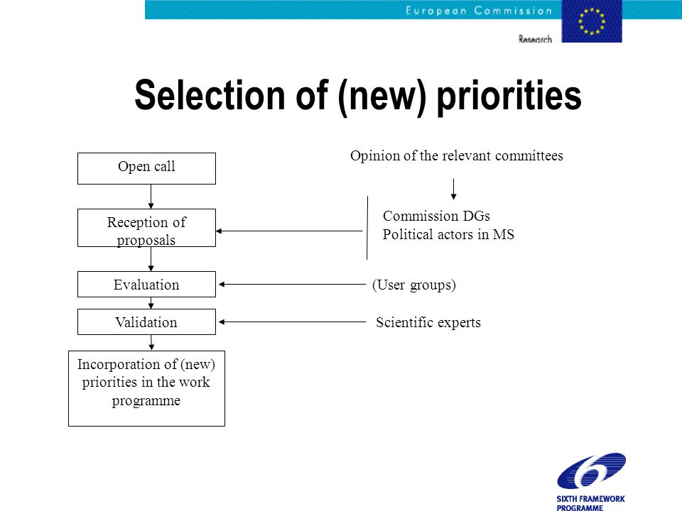 Selection of (new) priorities Open call Reception of proposals Evaluation Validation Incorporation of (new) priorities in the work programme Opinion of the relevant committees Commission DGs Political actors in MS (User groups) Scientific experts