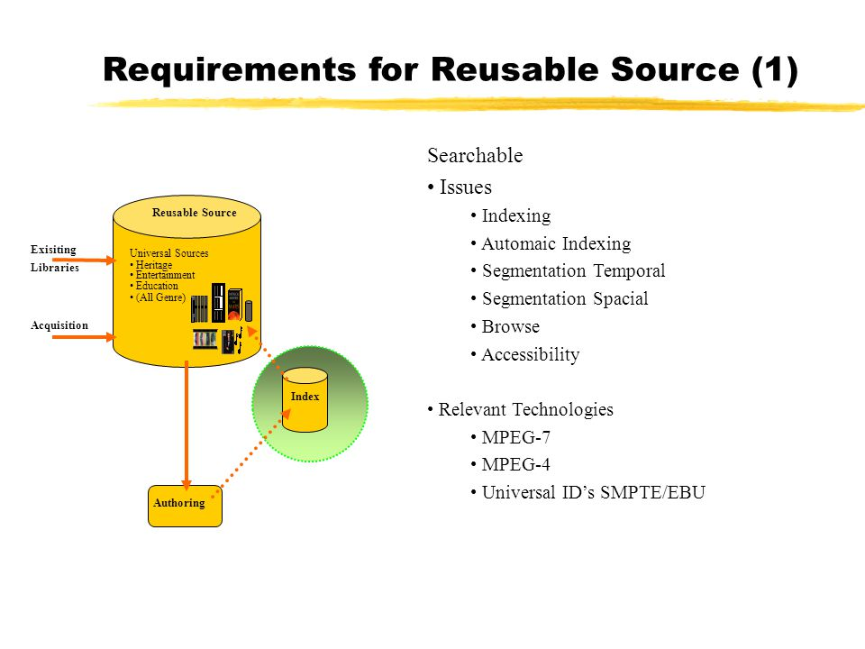 Acquisition Reusable Source Index Authoring Universal Sources Heritage Entertainment Education (All Genre ) Exisiting Libraries Searchable Issues Indexing Automaic Indexing Segmentation Temporal Segmentation Spacial Browse Accessibility Relevant Technologies MPEG-7 MPEG-4 Universal ID's SMPTE/EBU Requirements for Reusable Source (1)