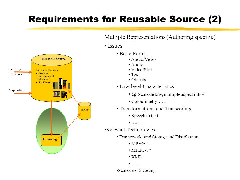 Acquisition Reusable Source Index Authoring Universal Sources Heritage Entertainment Education (All Genre ) Exisiting Libraries Multiple Representatio