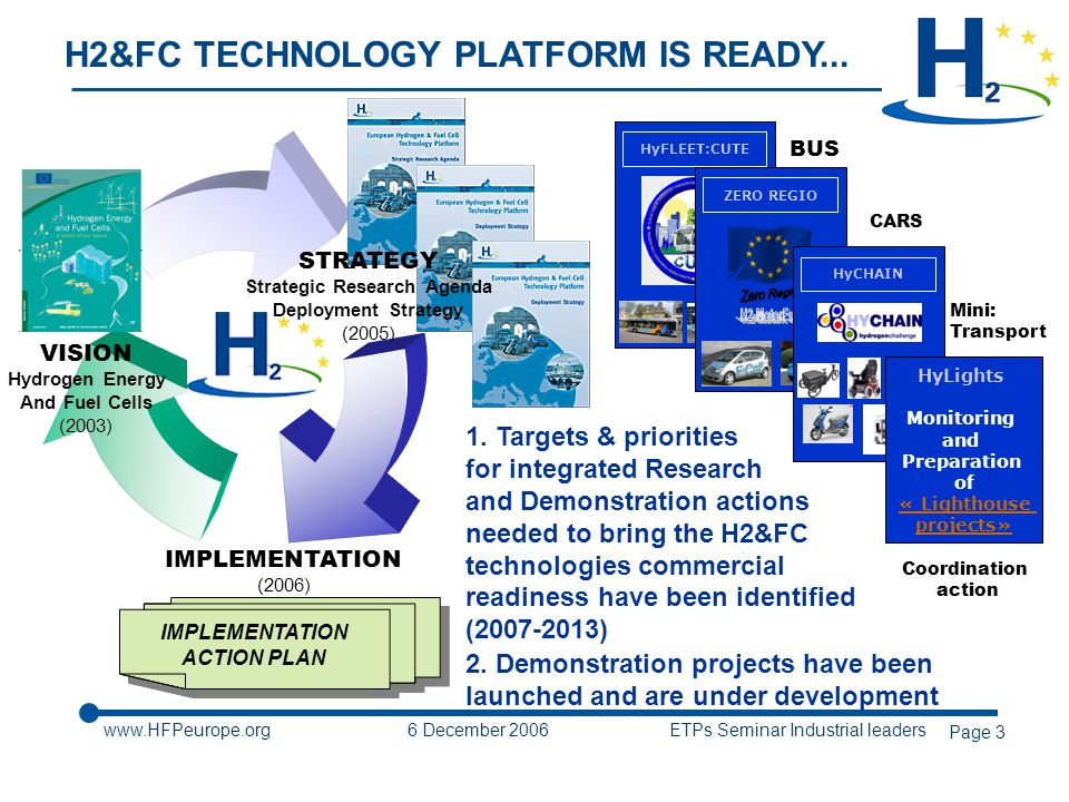 6 December 2006 ETPs Seminar Industrial leaders Page 3 H2&FC TECHNOLOGY PLATFORM IS READY...