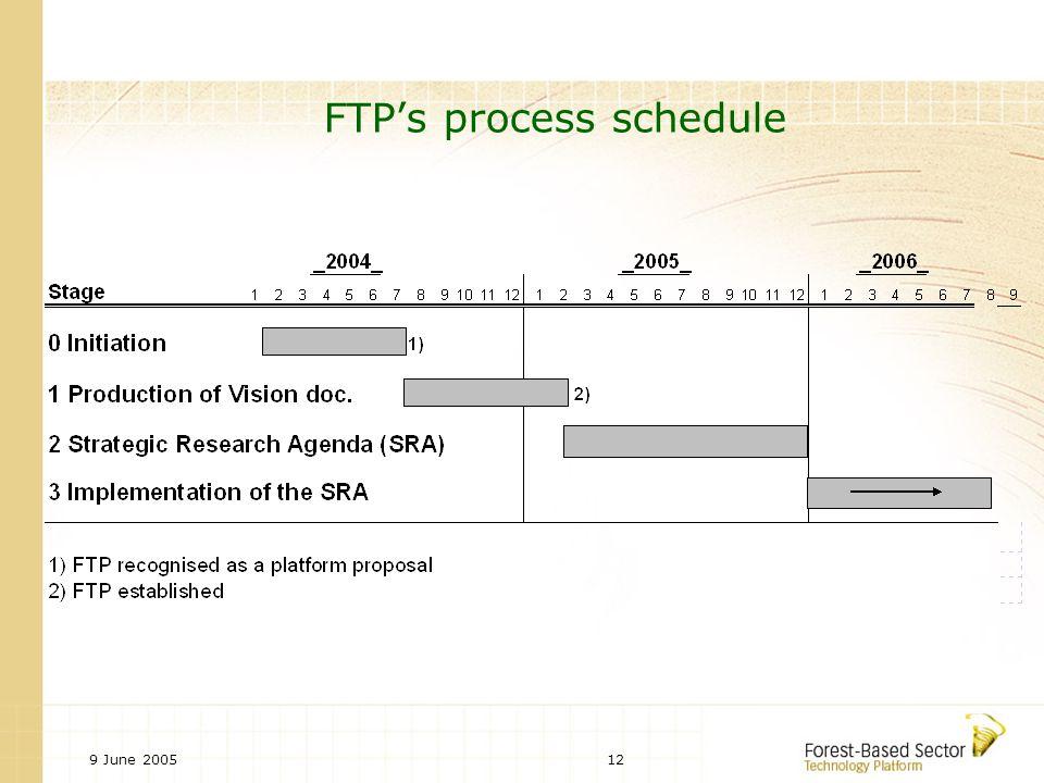 9 June 200512 FTP's process schedule