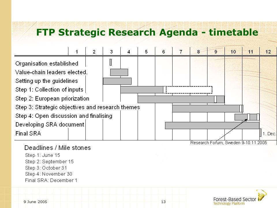 9 June 200513 FTP Strategic Research Agenda - timetable