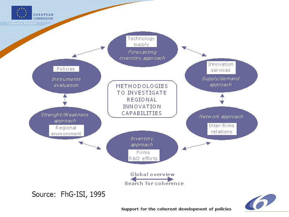 Support for the coherent development of policies Source:FhG-ISI, 1995