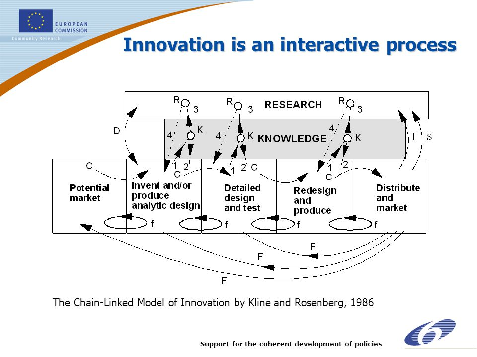 Support for the coherent development of policies Innovation is an interactive process The Chain-Linked Model of Innovation by Kline and Rosenberg, 198