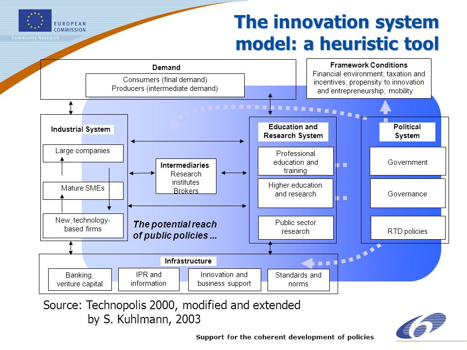 Support for the coherent development of policies The potential reach of public policies... The innovation system model: a heuristic tool Framework Con
