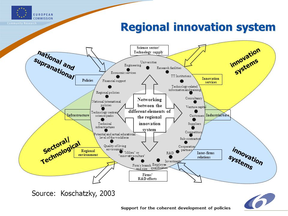 Support for the coherent development of policies Regional innovation system Source:Koschatzky, 2003 Science sector/ Technologysupply Innovation servic