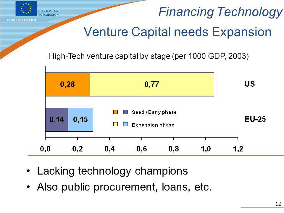 12 Financing Technology Venture Capital needs Expansion Lacking technology champions Also public procurement, loans, etc. High-Tech venture capital by