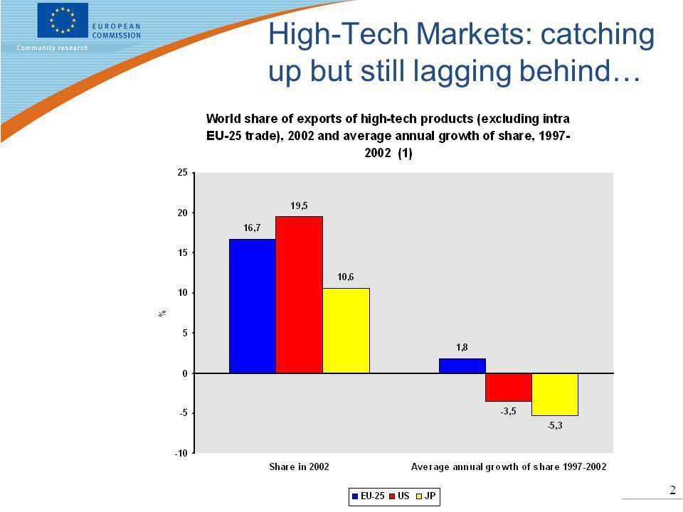 2 High-Tech Markets: catching up but still lagging behind…