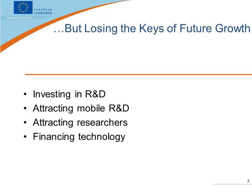 3 …But Losing the Keys of Future Growth Investing in R&D Attracting mobile R&D Attracting researchers Financing technology