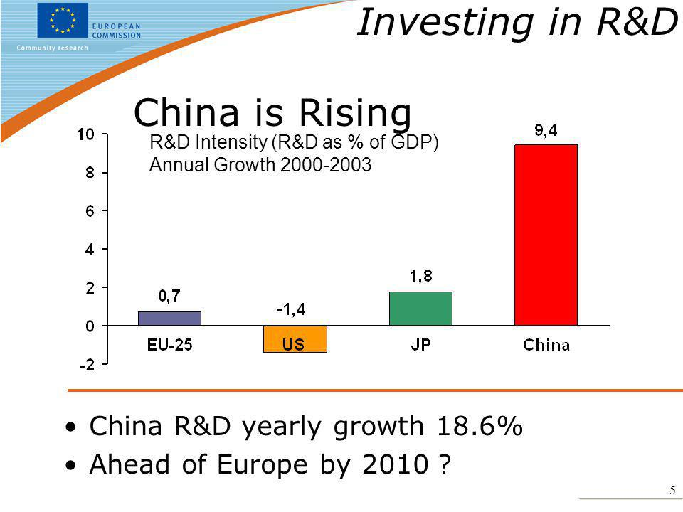 6 China will catch up by 2010 …