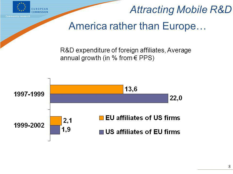 8 Attracting Mobile R&D America rather than Europe… R&D expenditure of foreign affiliates, Average annual growth (in % from € PPS)