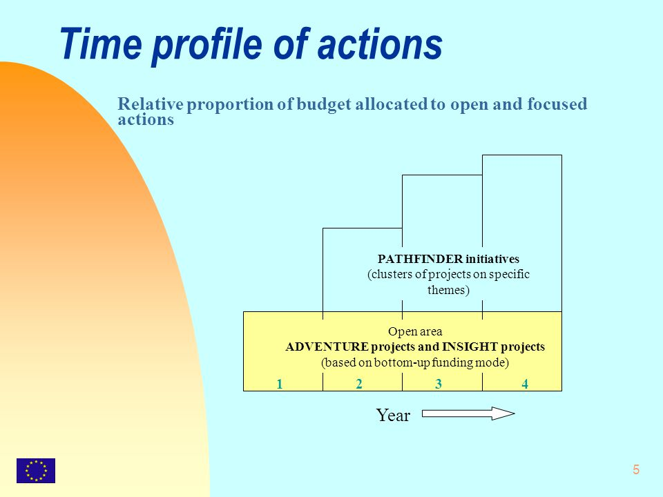 5 Time profile of actions Relative proportion of budget allocated to open and focused actions Year 1234 Open area ADVENTURE projects and INSIGHT projects (based on bottom-up funding mode) PATHFINDER initiatives (clusters of projects on specific themes)