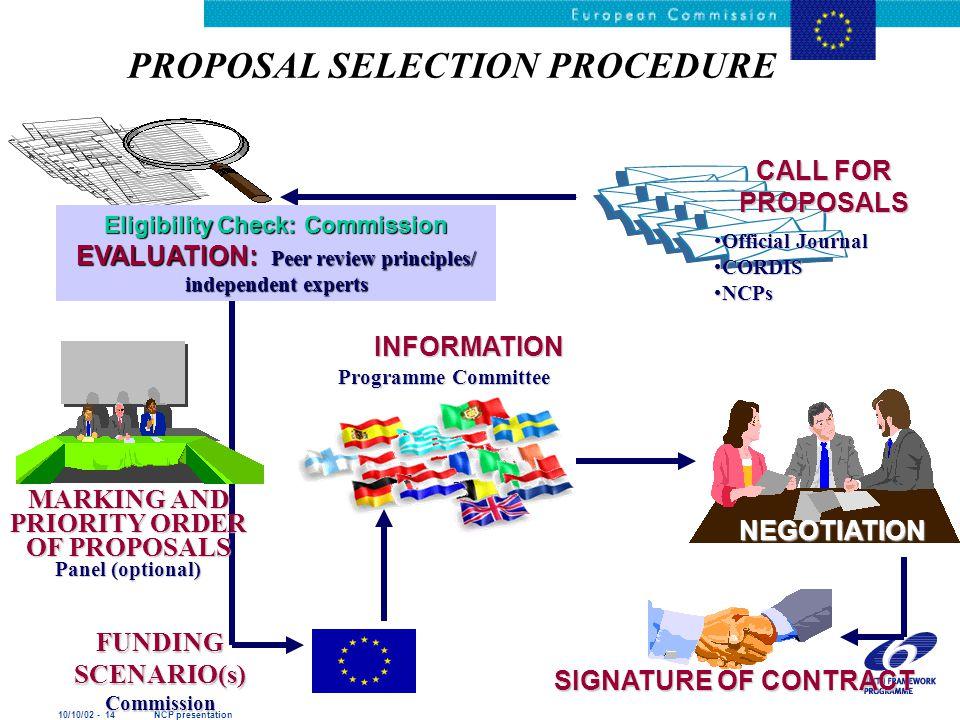 10/10/02 - 14 NCP presentation PROPOSAL SELECTION PROCEDURE OfficialOfficial Journal CORDISCORDIS NCPsNCPs CALL FOR PROPOSALS Eligibility Check: Commi