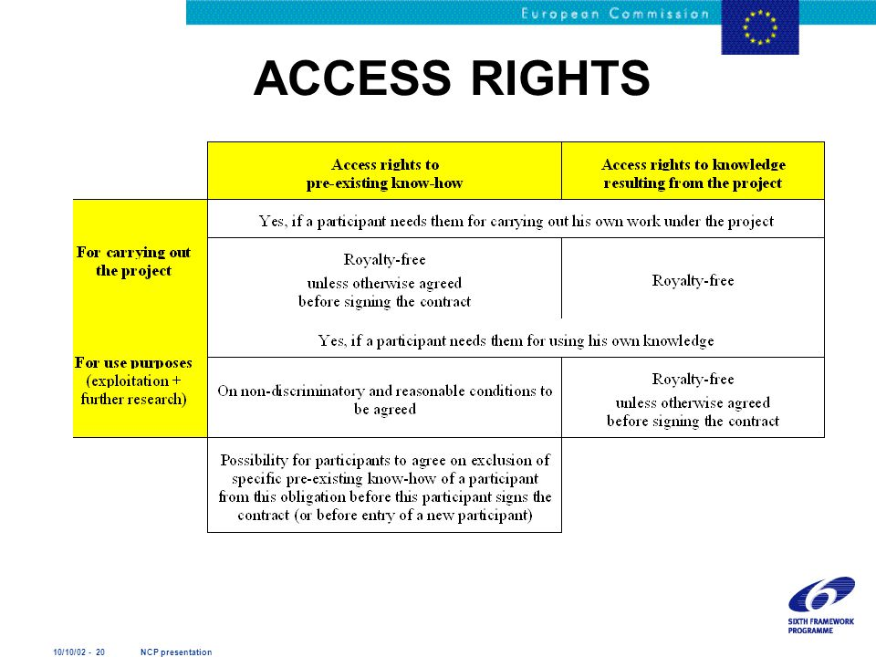 10/10/02 - 20 NCP presentation ACCESS RIGHTS