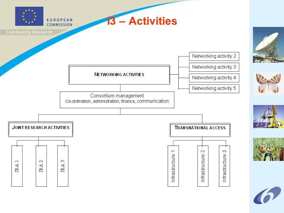 I3 – Activities
