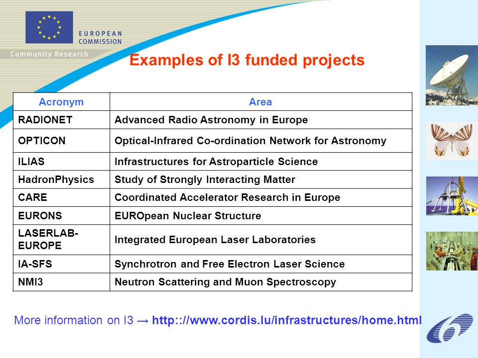 Examples of I3 funded projects AcronymArea RADIONETAdvanced Radio Astronomy in Europe OPTICONOptical-Infrared Co-ordination Network for Astronomy ILIASInfrastructures for Astroparticle Science HadronPhysicsStudy of Strongly Interacting Matter CARECoordinated Accelerator Research in Europe EURONSEUROpean Nuclear Structure LASERLAB- EUROPE Integrated European Laser Laboratories IA-SFSSynchrotron and Free Electron Laser Science NMI3Neutron Scattering and Muon Spectroscopy More information on I3 → http:://www.cordis.lu/infrastructures/home.html