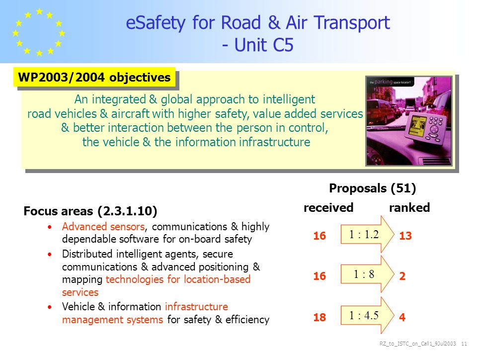 RZ_to_ISTC_on_Call1_9Jul2003 11 Focus areas (2.3.1.10) Advanced sensors, communications & highly dependable software for on-board safety Distributed intelligent agents, secure communications & advanced positioning & mapping technologies for location-based services Vehicle & information infrastructure management systems for safety & efficiency eSafety for Road & Air Transport - Unit C5 An integrated & global approach to intelligent road vehicles & aircraft with higher safety, value added services & better interaction between the person in control, the vehicle & the information infrastructure Proposals (51) received ranked 16 13 16 2 18 4 1 : 1.2 1 : 8 1 : 4.5 WP2003/2004 objectives