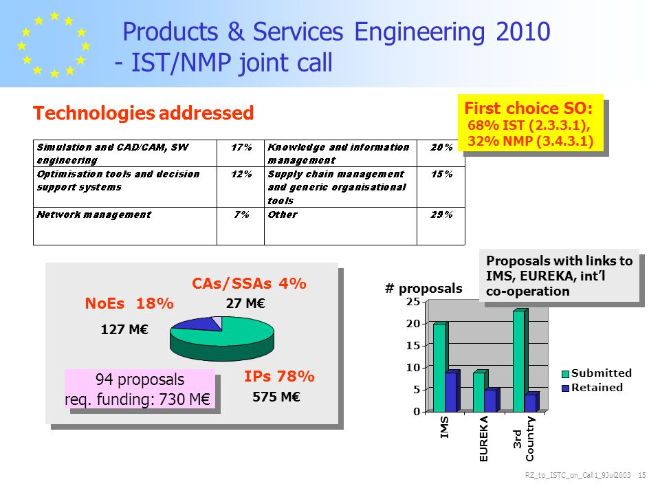 RZ_to_ISTC_on_Call1_9Jul2003 15 Products & Services Engineering 2010 - IST/NMP joint call NoEs 18% CAs/SSAs 4% IPs 78% 575 M€ 27 M€ 127 M€ 94 proposals req.