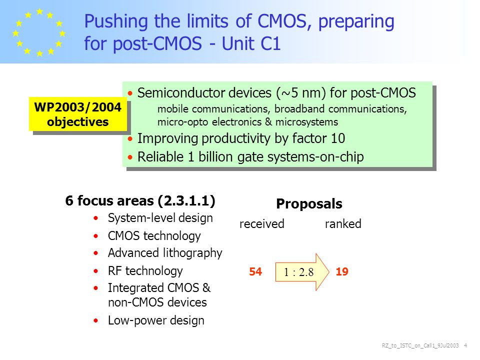 RZ_to_ISTC_on_Call1_9Jul2003 5 Pushing the limits of CMOS, preparing for post-CMOS - Unit C1 All major players (industry & research) are represented Considerable SME participation in NoEs & STREPs A few major IPs (up to ~40M€) Quality of system-level design proposals low 54% IPs 22% NoEs 22% STREPs 2% SSAs/CAs 19.9 M€ 20.2 M€ 2.2 M€ 48.9 M€ 54 proposals req.