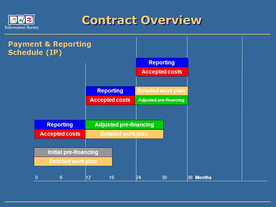 Reporting 45 days after end of each reporting period 45 days after end of each reporting period Annual Activity Report Annual Activity Report Annual Management Report Annual Management Report Report on the distribution between contractors of the Community financial contribution Report on the distribution between contractors of the Community financial contribution Any additional report defined in Annexes Any additional report defined in Annexes Updated Implementation Plan (IP only) Updated Implementation Plan (IP only) Financial Statements (Form C) and Audit Certificates (if applicable) Financial Statements (Form C) and Audit Certificates (if applicable) Final period: Final period: all + all + Final Activity Report covering the full duration Final Activity Report covering the full duration Final management report covering the full duration.