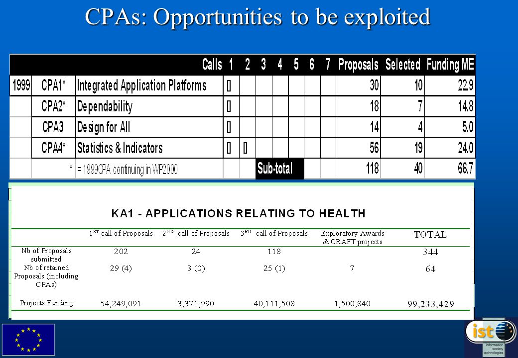 CPAs: Opportunities to be exploited