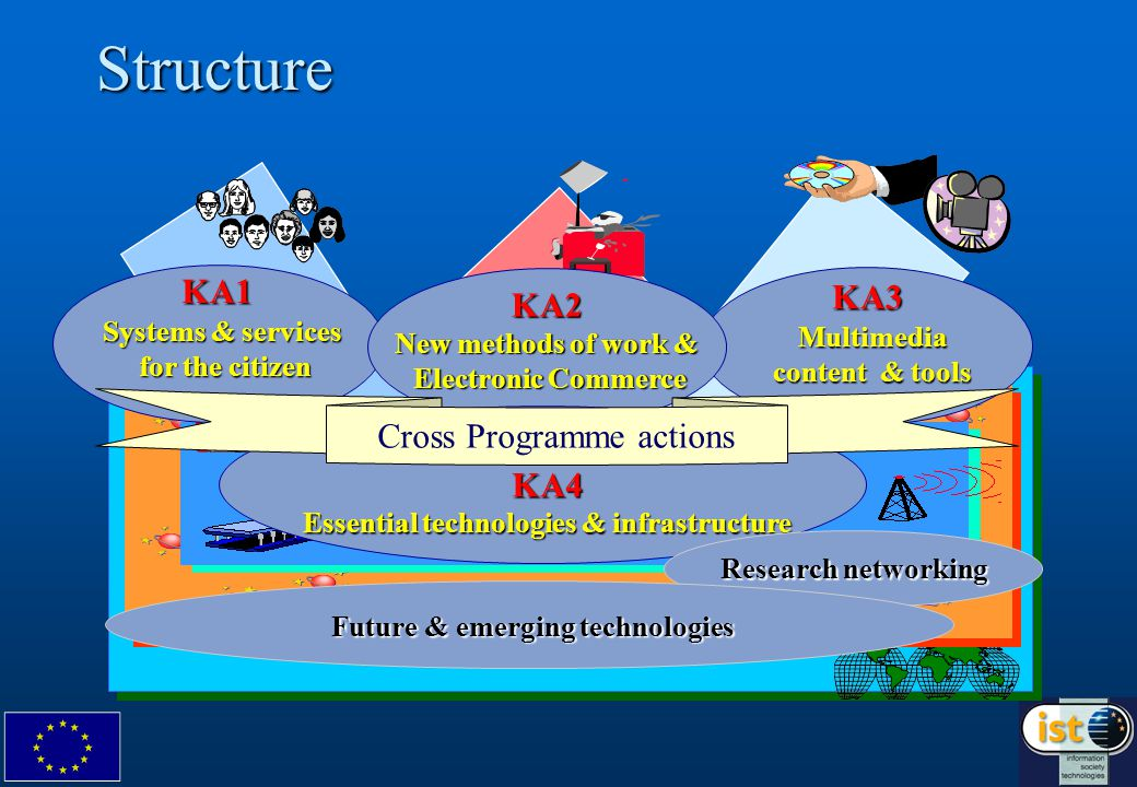 Structure KA1 Systems & services for the citizen KA3 Multimedia content & tools KA2 New methods of work & Electronic Commerce KA4 Essential technologies & infrastructure Cross Programme actions Research networking Future & emerging technologies
