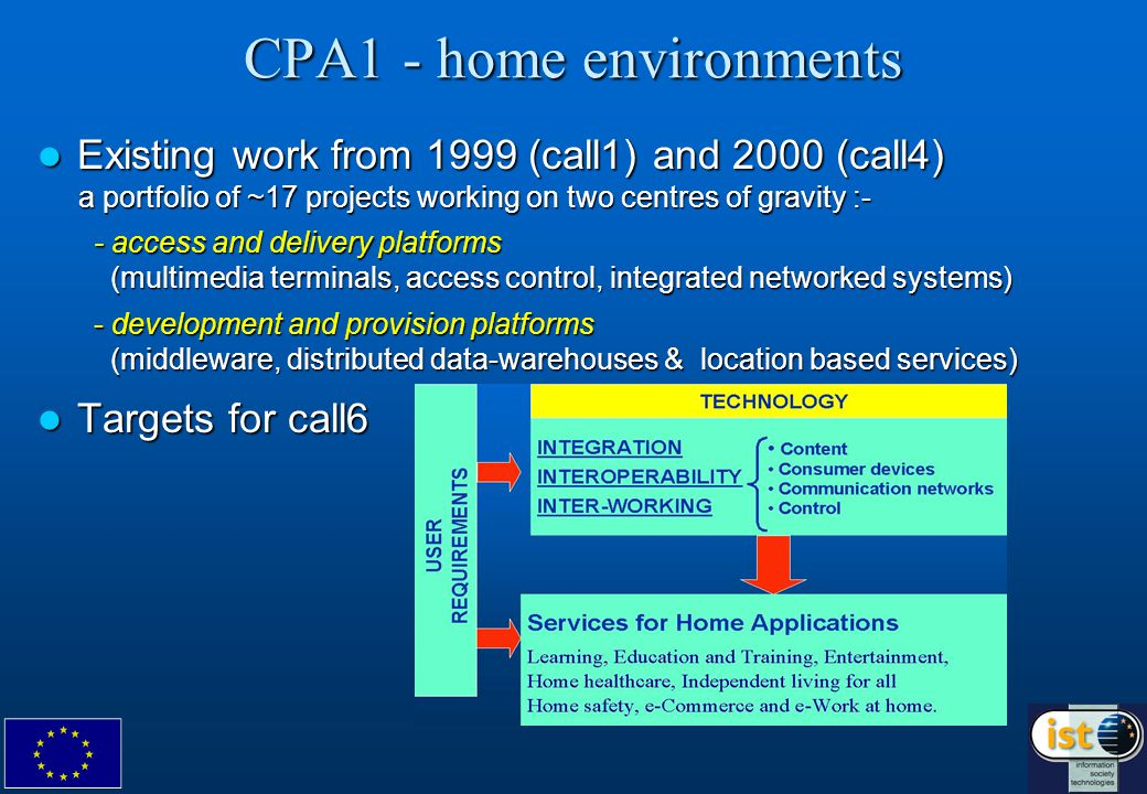CPA1 - home environments Existing work from 1999 (call1) and 2000 (call4) Existing work from 1999 (call1) and 2000 (call4) a portfolio of ~17 projects working on two centres of gravity :- a portfolio of ~17 projects working on two centres of gravity :- - access and delivery platforms (multimedia terminals, access control, integrated networked systems) - access and delivery platforms (multimedia terminals, access control, integrated networked systems) - development and provision platforms (middleware, distributed data-warehouses & location based services) - development and provision platforms (middleware, distributed data-warehouses & location based services) Targets for call6 Targets for call6