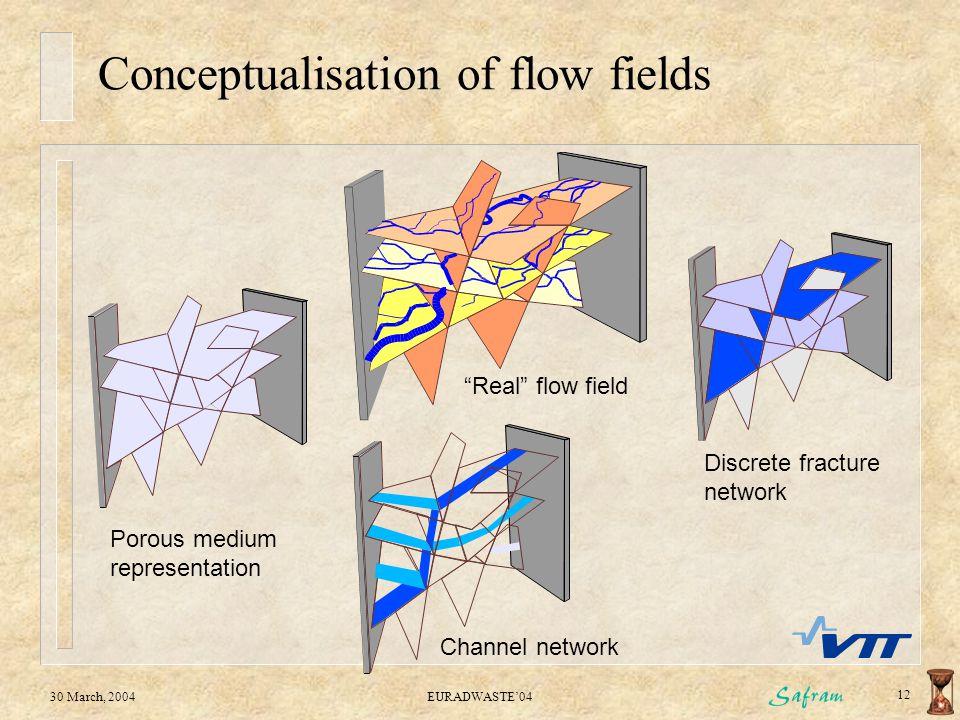 "30 March, 2004EURADWASTE'04 12 Conceptualisation of flow fields Porous medium representation Discrete fracture network Channel network ""Real"" flow fie"