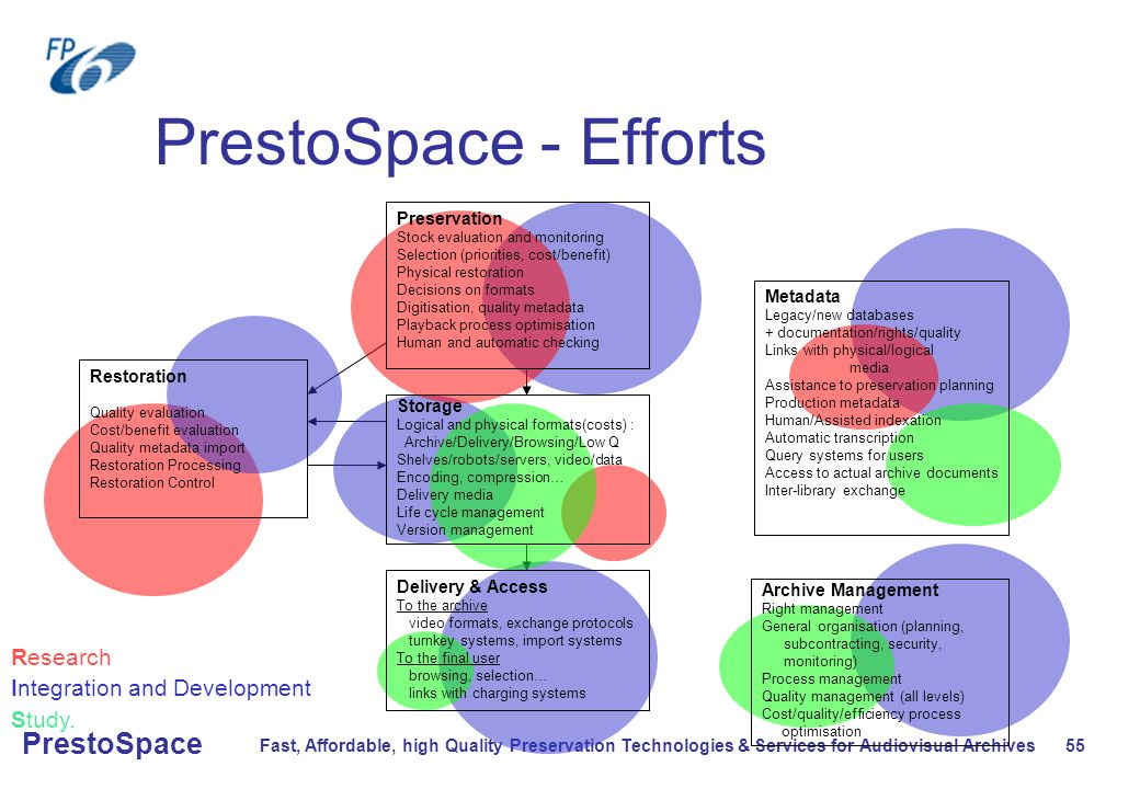 Fast, Affordable, high Quality Preservation Technologies & Services for Audiovisual Archives 55 PrestoSpace PrestoSpace - Efforts Research Integration and Development Study.
