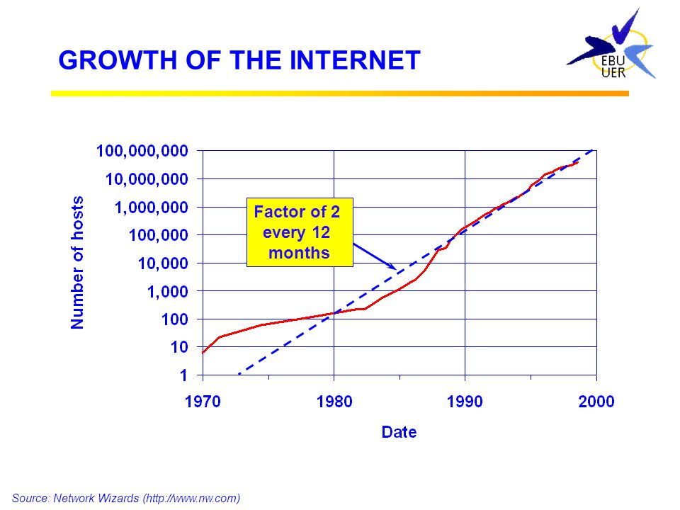 GROWTH OF THE INTERNET Take-off around 1995? Source: Network Wizards (http://www.nw.com) Every washing machine will have an Internet address!