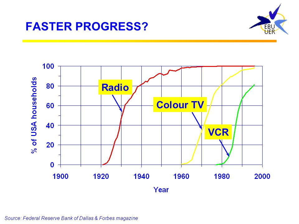SPEED OF PROGRESS Electricity Telephone Air conditioning Car VCR Source: Federal Reserve Bank of Dallas & Forbes magazine