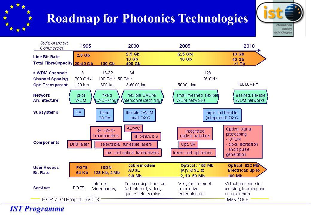 IST Programme Roadmap for Photonics Technologies