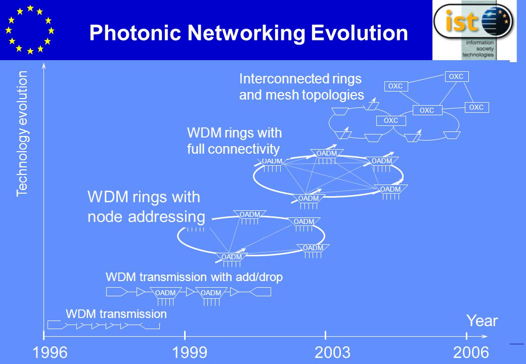 IST Programme Photonic Networking Evolution 1996199920032006 Technology evolution WDM transmission OADM WDM transmission with add/drop OADM WDM rings with node addressing OADM WDM rings with full connectivity OXC Interconnected rings and mesh topologies Year