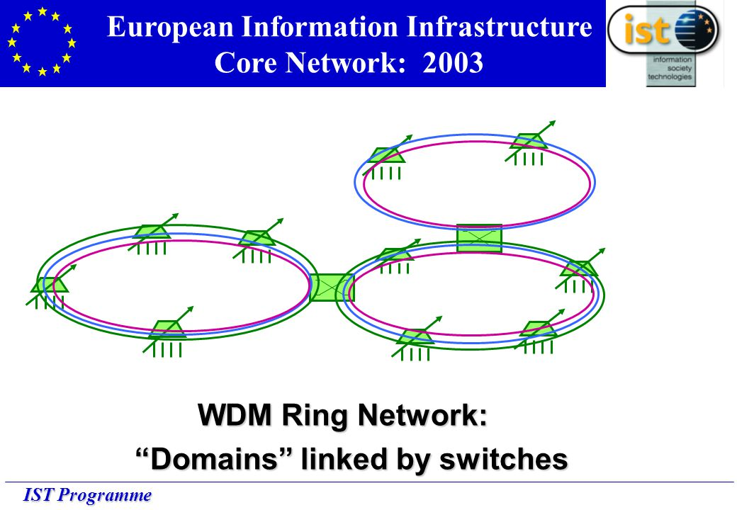 IST Programme European Information Infrastructure Core Network: 2003 WDM Ring Network: Domains linked by switches Domains linked by switches