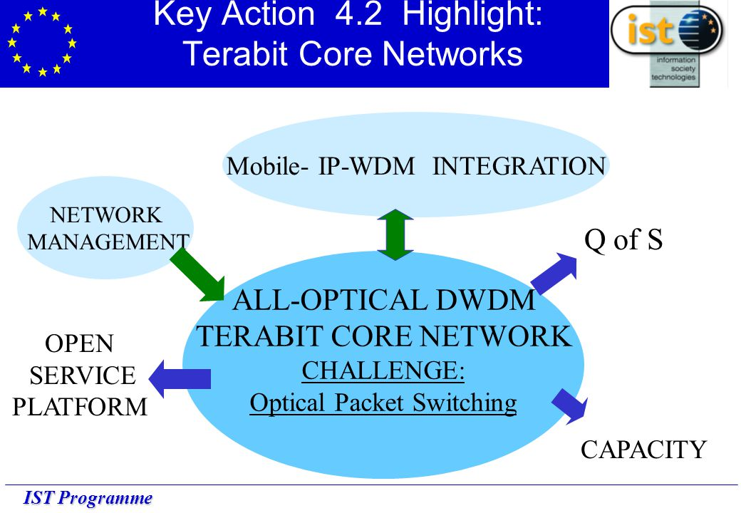 IST Programme Key Action 4.2 Highlight: Terabit Core Networks NETWORK MANAGEMENT Mobile- IP-WDM INTEGRATION ALL-OPTICAL DWDM TERABIT CORE NETWORK CHALLENGE: Optical Packet Switching Q of S OPEN SERVICE PLATFORM HIGH CAPACITY