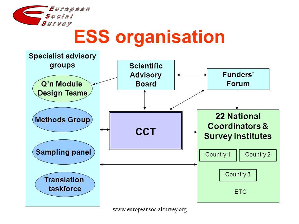 www.europeansocialsurvey.org ESS organisation CCT Scientific Advisory Board Q'n Module Design Teams Methods Group 22 National Coordinators & Survey in