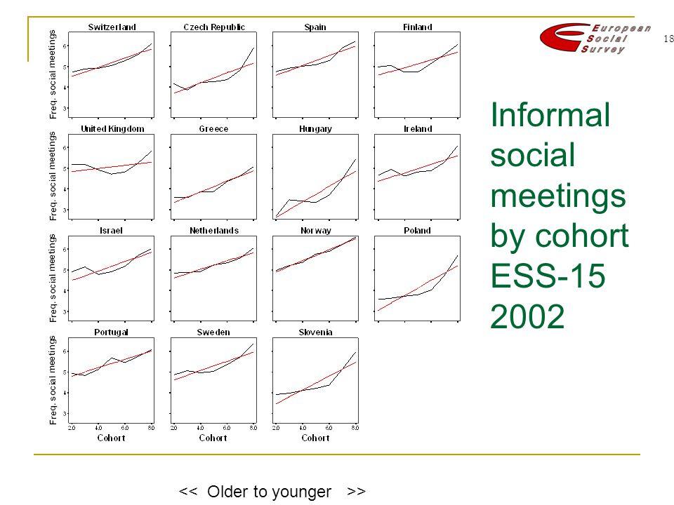 18 Informal social meetings by cohort ESS-15 2002 >