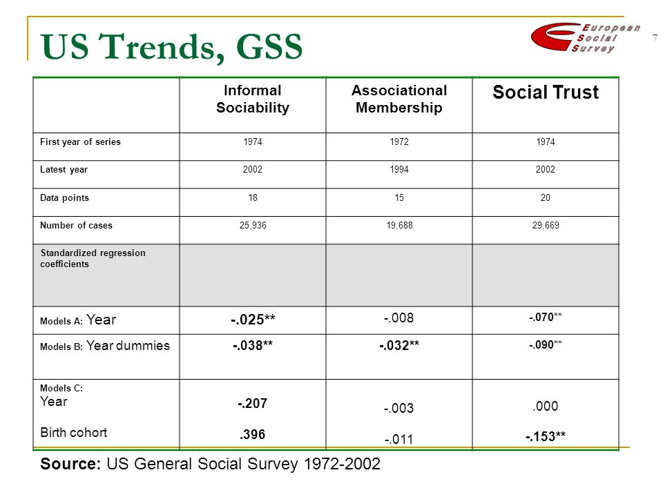 7 US Trends, GSS Informal Sociability Associational Membership Social Trust First year of series Latest year Data points Number of cases25,93619,68829,669 Standardized regression coefficients Models A: Year-.025** ** Models B: Year dummies-.038**-.032** -.090** Models C: Year Birth cohort ** Source: US General Social Survey