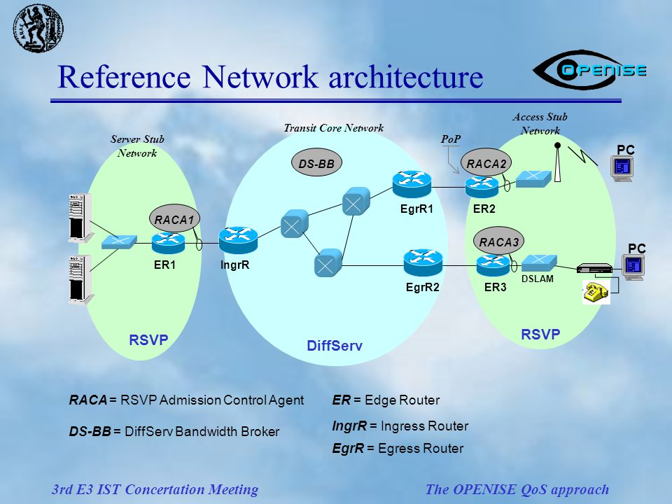 3rd E3 IST Concertation Meeting The OPENISE QoS approach Reference Network architecture PC RSVP DiffServ RSVP ER1IngrR EgrR1 EgrR2 ER2 ER3 RACA1 DS-BBRACA2 RACA3 DSLAM RACA = RSVP Admission Control Agent DS-BB = DiffServ Bandwidth Broker ER = Edge Router IngrR = Ingress Router EgrR = Egress Router Server Stub Network Transit Core Network Access Stub Network PoP