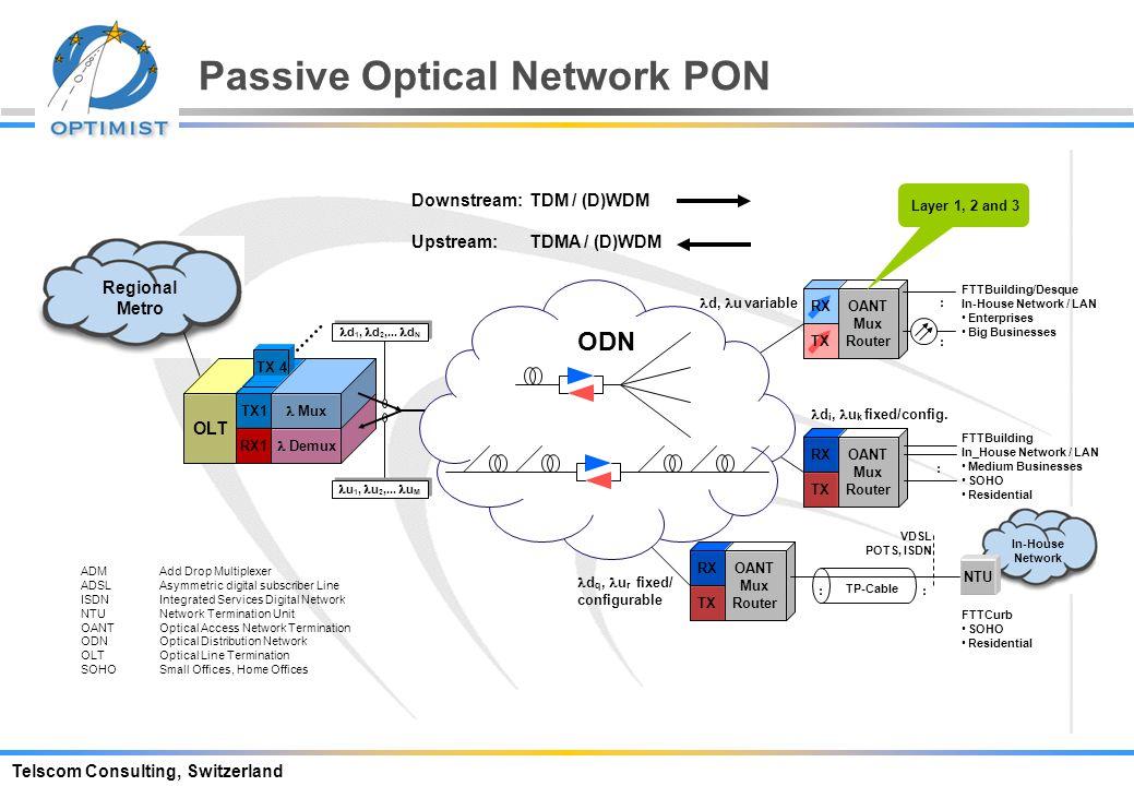 Telscom Consulting, Switzerland Coax Cell Evolution: Coax Cable, HFC Optical Access Network CATV Back Bone WAN Regional / Metro (Data Back Bone) Digit