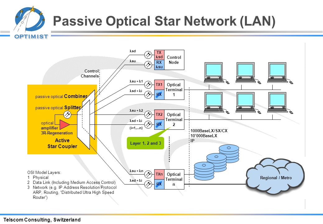 Telscom Consulting, Switzerland Passive Optical Network PON ODN d 1, d 2,...