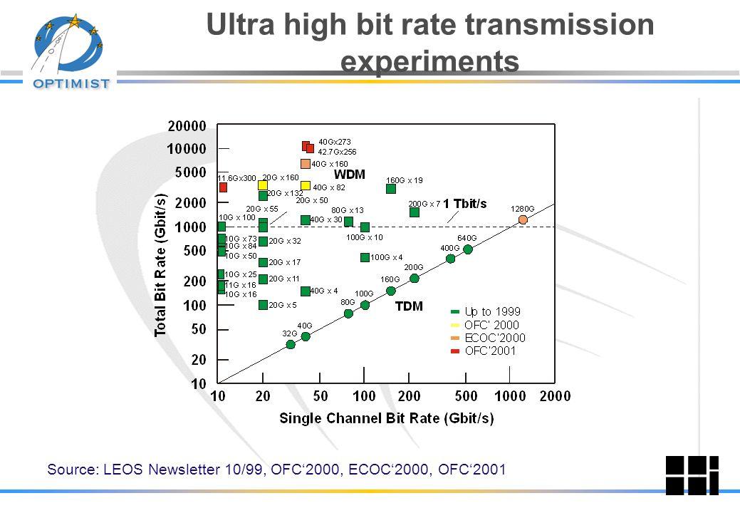 Telscom Consulting, Switzerland Optical Ring / Star Network I/O 1 Mutliplexer RX TXRX TX I/O 2 I/O N Access Interfaces 1 2 3456 7 8 1, 2Transfer 3, 4D