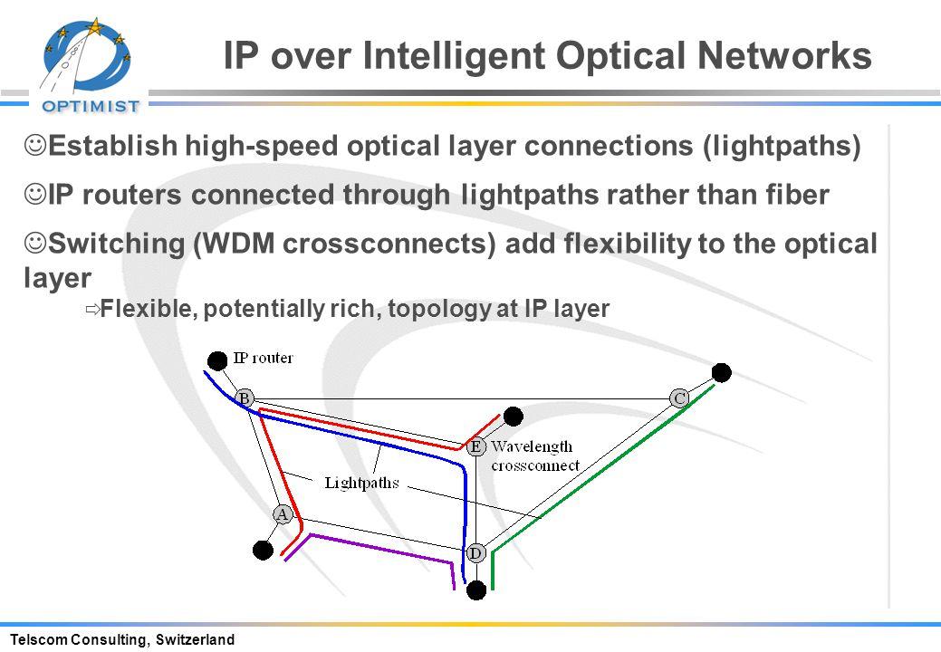 WDM / OTN SDH ATM IP Pt to Pt WDM FRAMING IP MPLS -networking Network Evolution