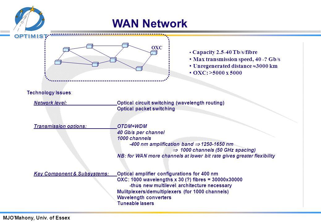 MJO'Mahony, Univ. of Essex Global Area Network Capacity 10 Tb/s/fibre (2015) Max transmission speed 100 Gb/s Unregenerated distance > 10,000 km Techno