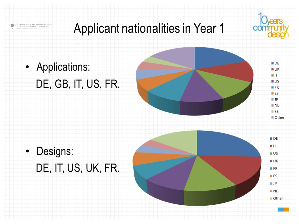 Applicant nationalities in Year 1 Applications: DE, GB, IT, US, FR. Designs: DE, IT, US, UK, FR.