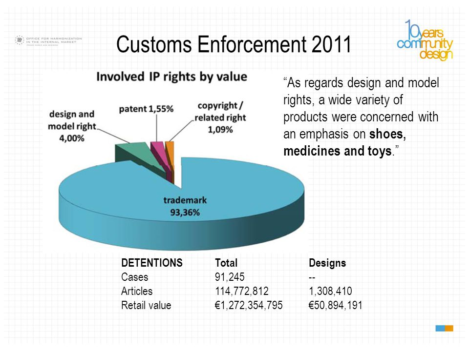 Customs Enforcement 2011 DETENTIONS Total Designs Cases91,245-- Articles114,772,8121,308,410 Retail value€1,272,354,795€50,894,191 As regards design and model rights, a wide variety of products were concerned with an emphasis on shoes, medicines and toys.